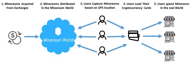 Minereum World App
