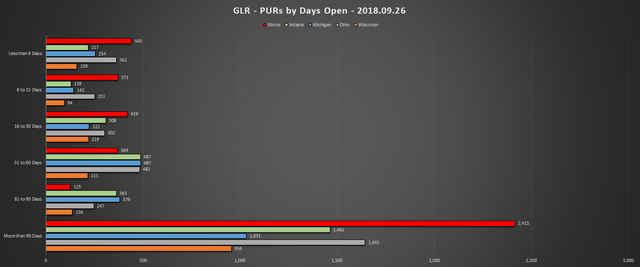 2018 09 26 GLR PUR Report PURs by Days Open Chart