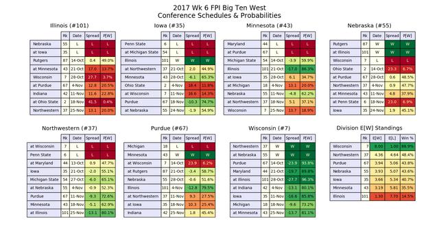2017w06-FPI-B1-GW-conf-pwins.png