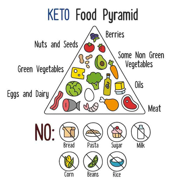 keto_foods_list_pyramid