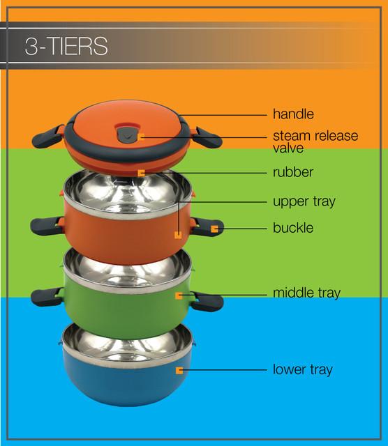 3_tiers
