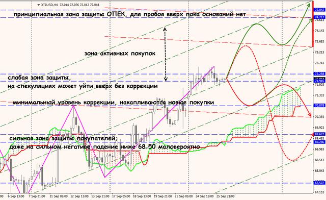 Аналитика от ForexChief - Страница 7 26_09_18_XTIUSD