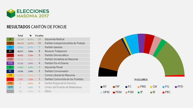 Elecciones Masonia 2017 Resultados_1_Pokoje