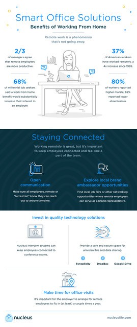 Smart Office Solutions graphic