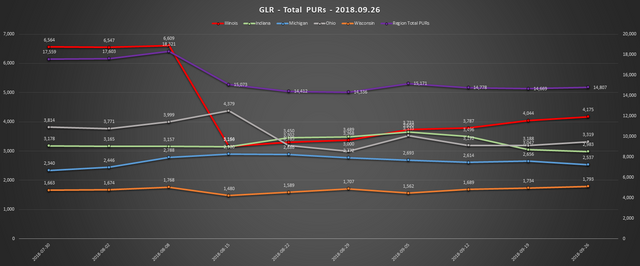2018 09 26 GLR PUR Report Total PURs Chart