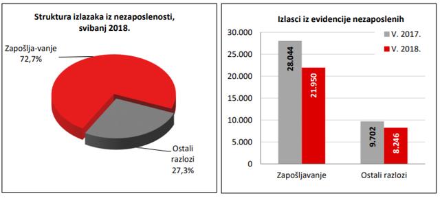 Statistika u nizu Izlasci
