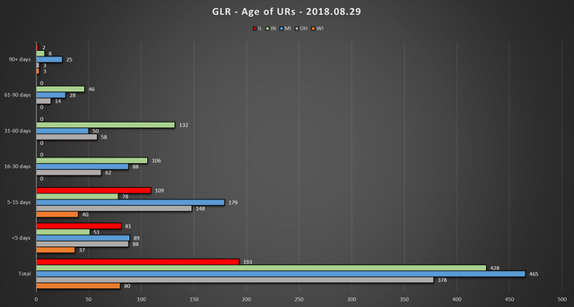2018 08 29 GLR UR Report Age of URs Chart
