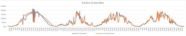 8_panelen_zuid_VS_11_panelen_oost_west.jpg
