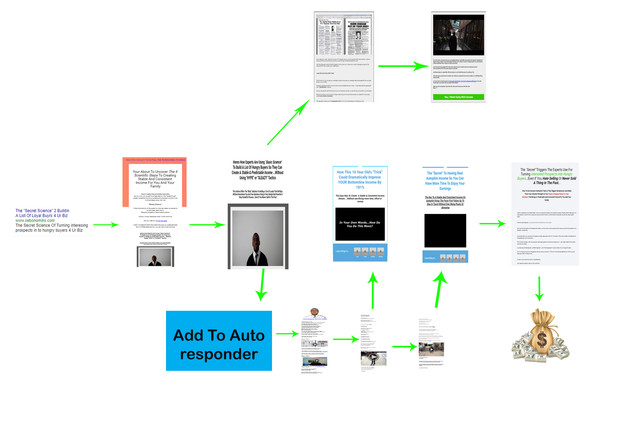 the product launch flowchart