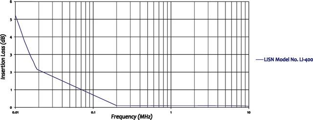 Com-Power LI-400 10 kHz - 10 MHz LISN for Mil-STD 461 - EMC Test ...