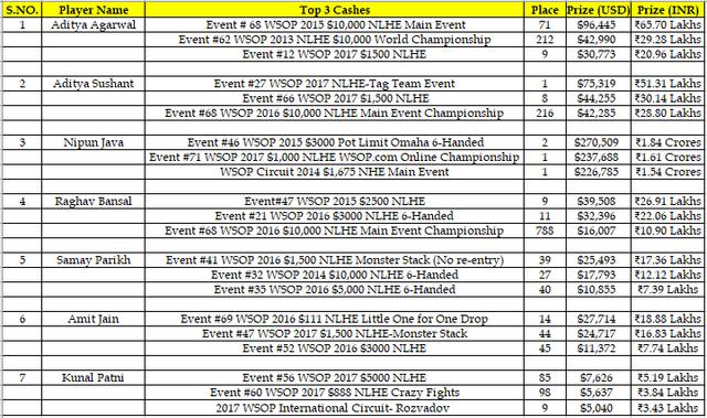 WSOP_Indian Scores