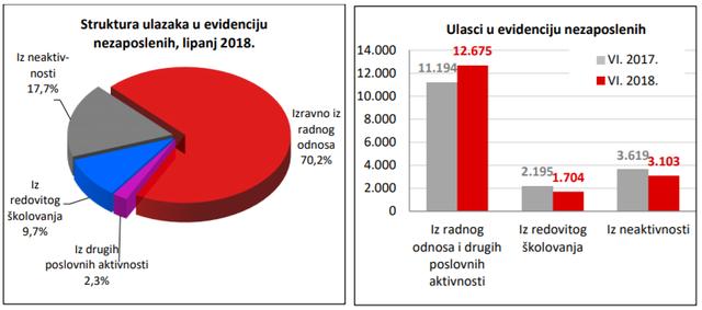Statistika u nizu 06_18_ulasci1_hzz