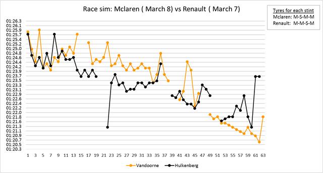 Mclaren vs Renault
