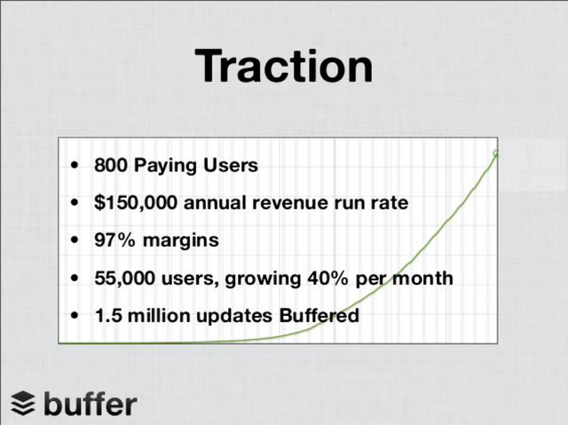 Buffer's early numbers