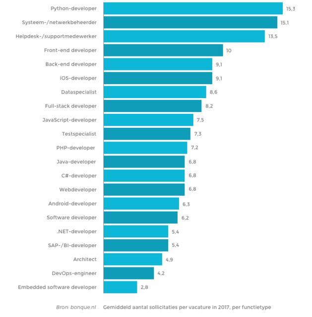 gemiddeld_aantal_sollicitaties_per_vacature_in_2017