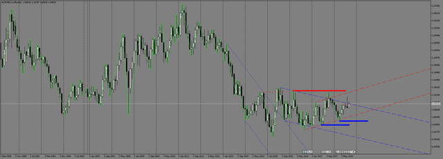 AUDNZD-m-Monthly.png
