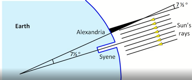 Eratosthenes in 240 BC, did not take into consideration the Flat Earth hypothesis