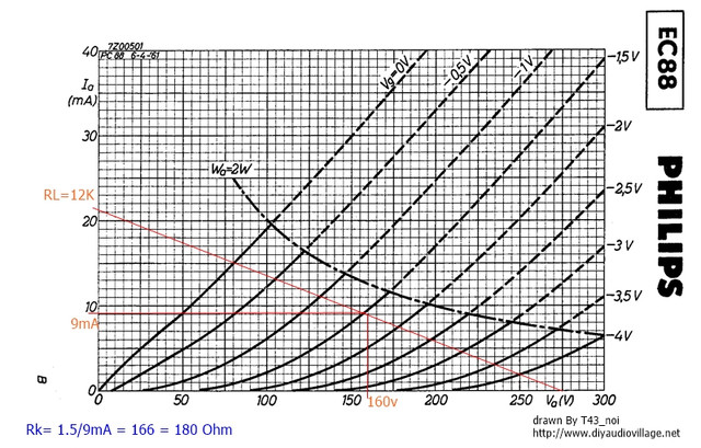 EC88 Tri Load Line re Bias 1