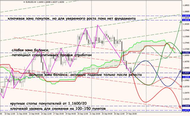 Аналитика от ForexChief - Страница 7 Eur_28_09_18