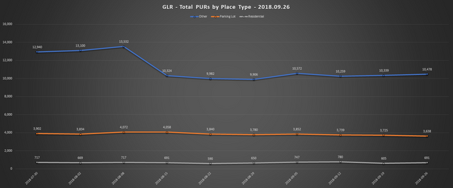 2018 09 26 GLR PUR Report Total PURs by Place Type Line Chart