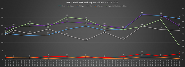 2018 10 03 GLR UR Report Total URs Waiting On Editors