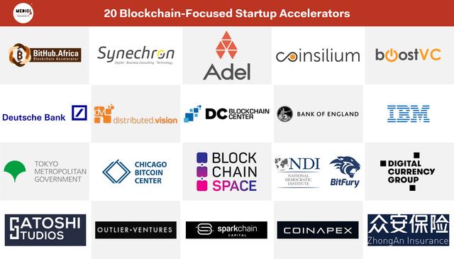Let s Talk Payments LTP 20 Focused Startup Blockchain Accelerators