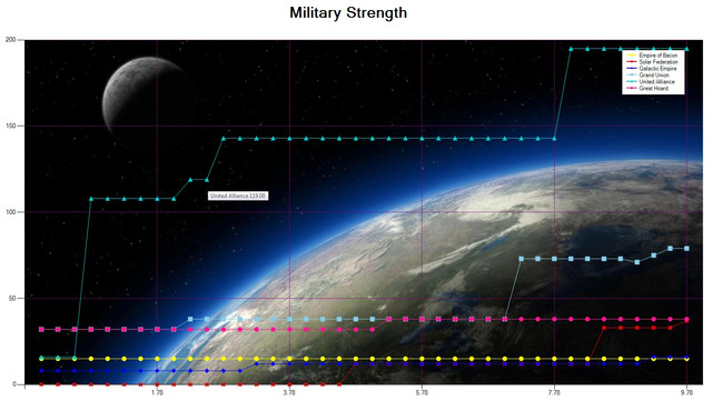 Stats Military Strength2