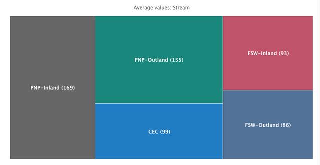 Average to PPR