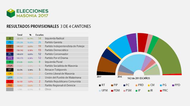 Elecciones Masonia 2017 Resultados_3_Provisionales_Pokoje