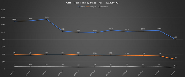 2018 10 03 GLR PUR Report Total PURs by Place Type Line Chart