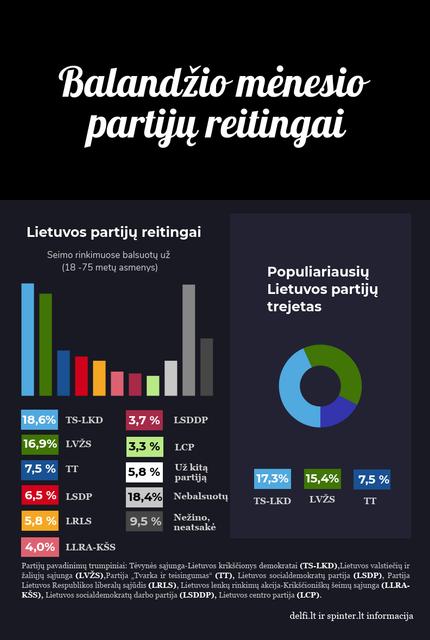 Balandžio mėnesio Lietuvos  partijų reitingai