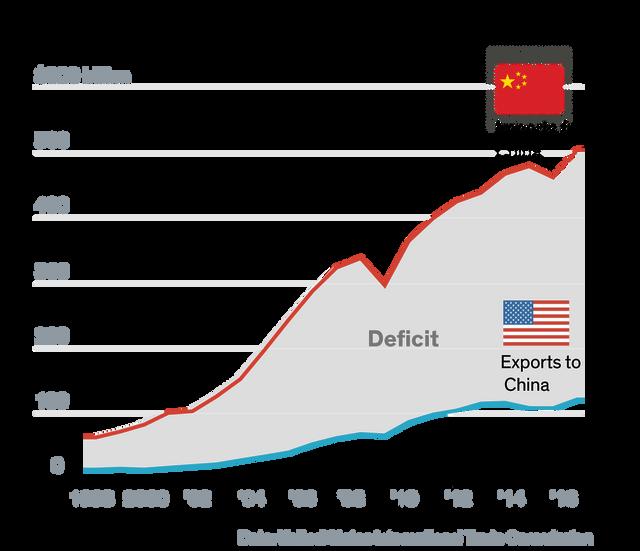 China trade gap with US