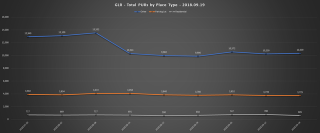 2018 09 19 GLR PUR Report Total PURs by Place Type Line Chart