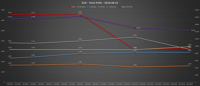 2018 08 22 GLR PUR Report Total PURs Chart