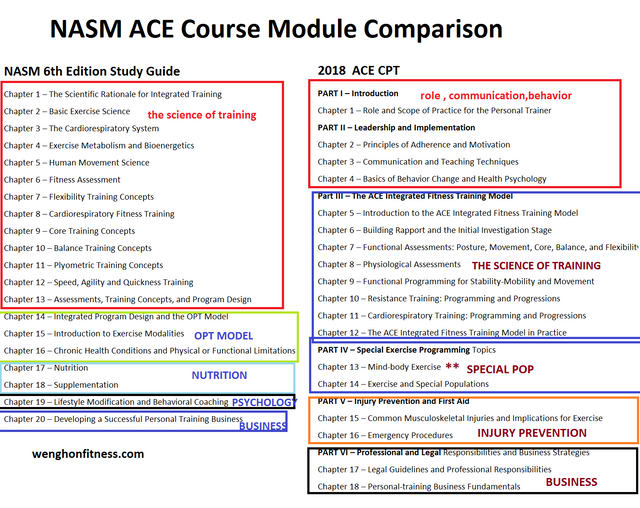 ace_nasm_personal_training_certification_course_module_comparison