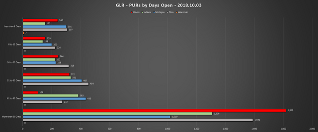 2018 10 03 GLR PUR Report PURs by Days Open Chart