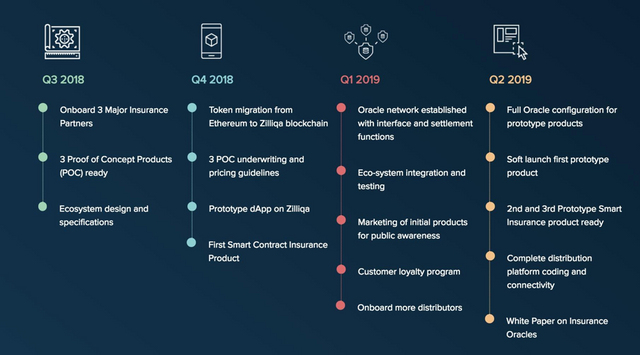 Roadmap for ICO