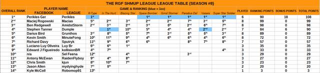 8 7 league table
