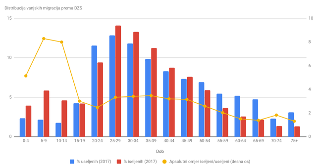 """Utjecaj """"egzodusa"""" na rast plaća, standarda i robusnosti na krize u Hrvatskoj - Page 5 Distribucija"""