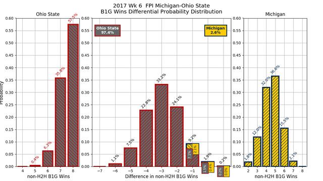 2017w06-FPI-Michigan-Ohio-State-conf-wins-diff-pdf.png