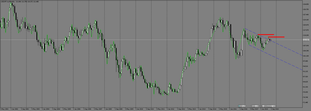USDJPY-m-Monthly.png