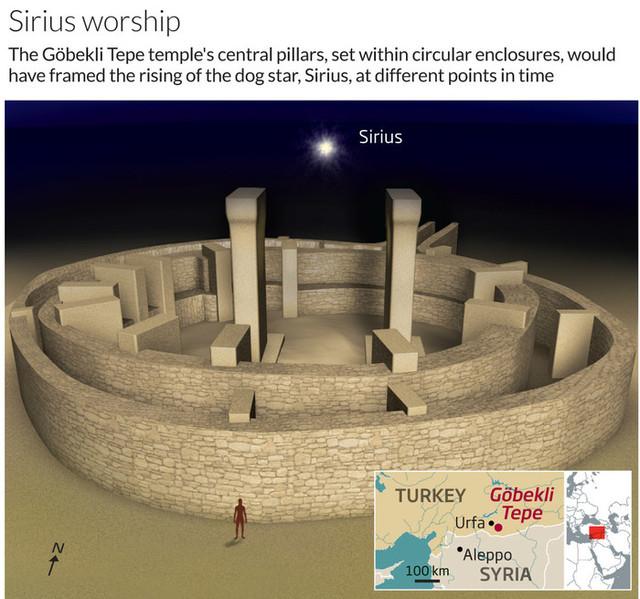 Орион в истории человечества