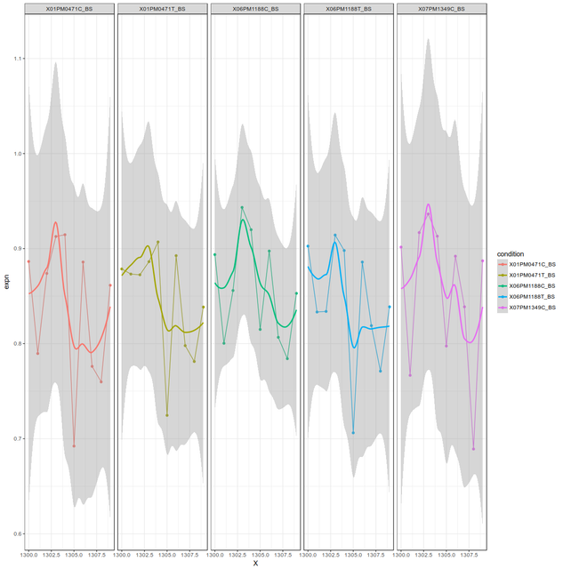 PLot betavalues many cpgs for conditions