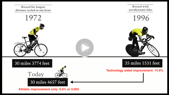 Bicycling_Records_Over_Time_Technology_vs_Ability.png