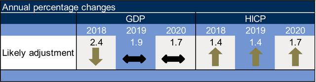 RBC's economic projections forecasts