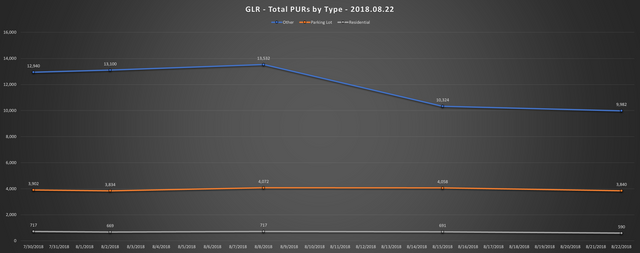 2018 08 22 GLR PUR Report Total PURs by Type Line Chart