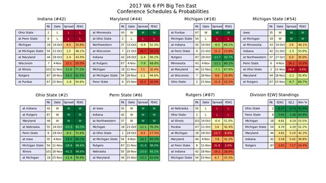 2017w06-FPI-B1-GE-conf-pwins.png