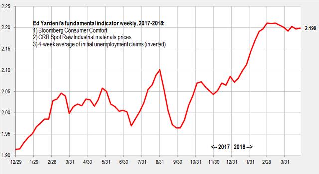 Yardeni indicator weekly Apr 26 2018
