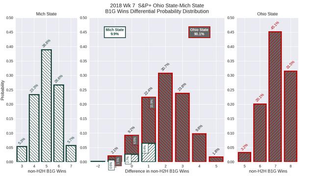 2018w07-SP-Ohio-State-Mich-State-conf-wins-diff-pdf.png