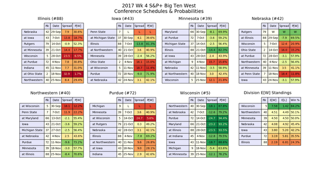 2017w04-SP-B1-GW-conf-pwins.png